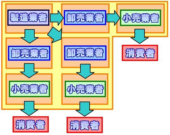 マルチチャネルマーケティングシステム