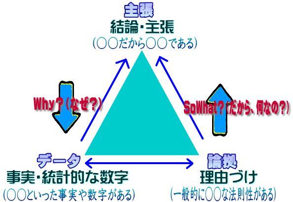 三角ロジック