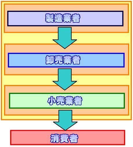 垂直型マーケティングシステム