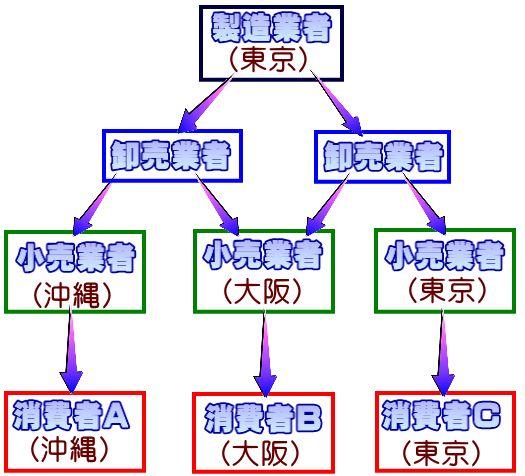 多段階型経路
