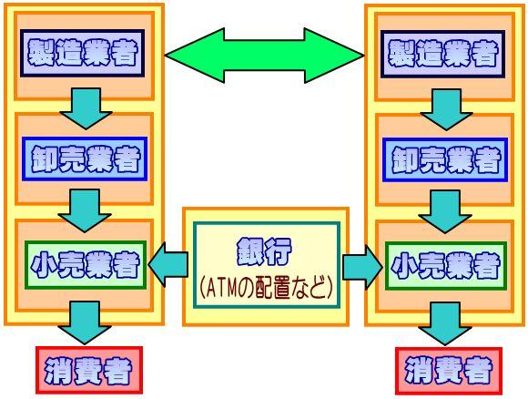 水平的マーケティングシステム