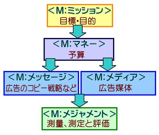 広告計画5つのM