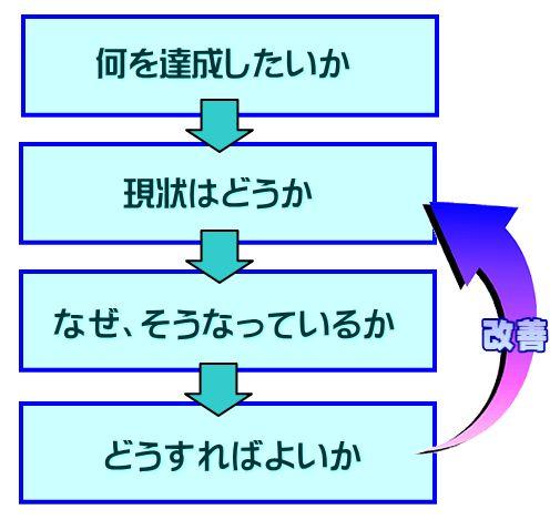 コントロールモデル