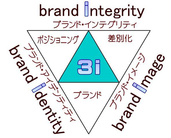 3iモデルの3つのI
