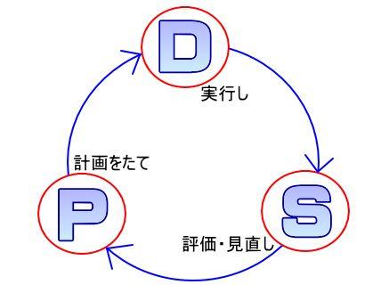 pdsサイクル・マネジメントサイクル